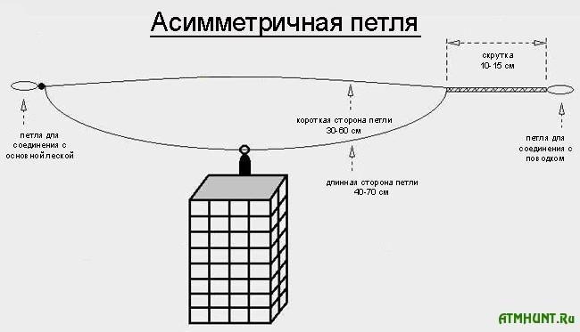 Как вязать несимметричную петлю для фидера видео